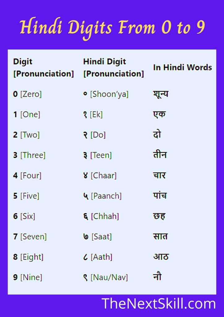 Hindi Number Counting From 0 to 9