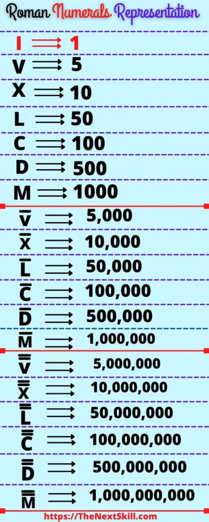 Roman Numbers Counting Chart